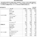 野村総研、2011年までの国内IT主要市場の規模とトレンドを展望 – CNET Japan