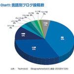 世界のブログの33%は日本語という事実