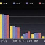 2007年 日本の広告費