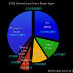 2008年日本の広告費が意味する事