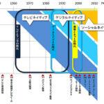 【チャート】ネイティブマップ デジタルネイティブからソーシャルネイティブ