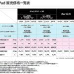 iPad2 購入計画 iPadの中途解約の違約金など…