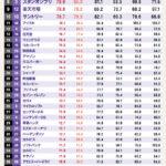 ブランド・ジャパン2011調査結果