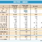 テレビ東京の5.7倍!NHKの6,831億円 公共放送なので税金ゼロ!受信料収入なので営業もゼロ!