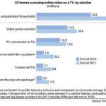 合衆国の全世帯の30%がオンラインビデオをテレビで見ている。2016年には60%強に