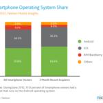 2012年 米国スマートフォン市場(第二四半期Q2 ) iOS36.3% Android54.6% ニールセン調べ