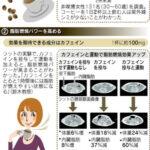 コーヒーにはシミ予防のポリフェノール含有量が赤ワイン並!NHKあさいち2012年10月15日