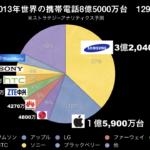 2013年スマートフォン市場は8億5,000万台129% サムソン3億2040万台 アップル1億5900万台