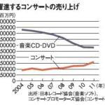 2,000億円(−33%)に対して1,600億円(177%)の売上! 音楽ビジネスモデルの変遷