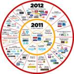 ソーシャルテレビサービス 2011−2012