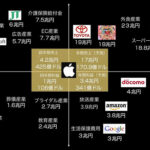 Appleという会社の日本国内における市場規模サイズ 2013年度