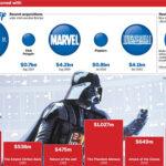 ディズニー買収金額のインフォグラフィックス