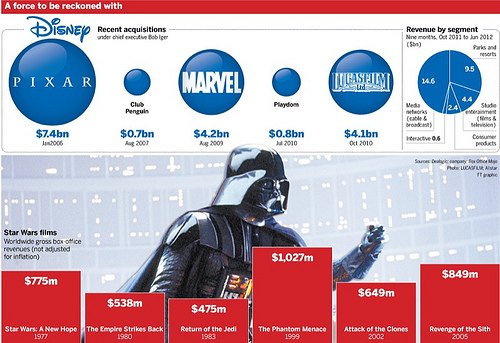 ディズニー買収金額のインフォグラフィックス 17