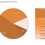 世界のOSシェア XPは33%、8は7% 今、マイクロソフトがすべきこと 2013年8月