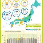 残業が短く時給が高い県は奈良県がトップ!ワーストは長崎県