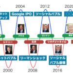 インターネットバブル4年周期説、次のバブルは2020年