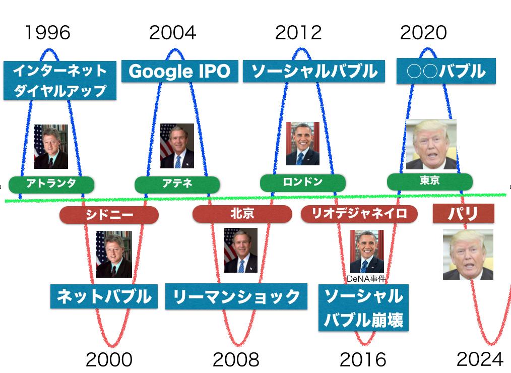 インターネットバブル4年周期説、次のバブルは2020年 7
