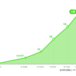 LINEユーザー全世界4億人時代へ!