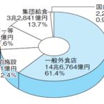 外食産業 市場規模 2012年(平成24年)23 兆 2,386 億円 日本フードサービス協会