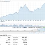 時価総額60兆円超えのアップルの今後は?AAPL