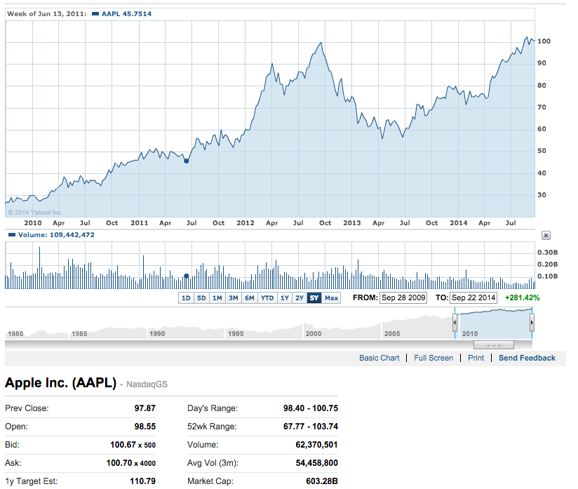 時価総額60兆円超えのアップルの今後は?AAPL 55