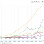世界のGDPランキング