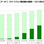 携帯電話契約数、初めてスマホがガラケー抜く 2014年9月末のスマートフォン契約数は6,248万件で端末契約数の50.3%で過半数に