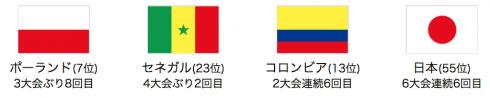 西野ジャパン 試合スケジュール 2018 FIFAロシアワールドカップ グループH 14