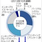 米HP、PCとプリンター、HPエンタープライズ ITサービス会社と分離