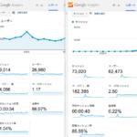 [wp]導入一ヶ月後のPV変化 ページセッション平均2.5ページに増えた!