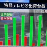液晶テレビの出荷台数。 日本の実態に驚く!省エネエコポイントとかで市場を枯らしてしまった?