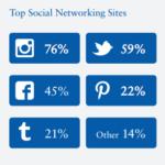 米ティーンエイジャー67%がiPhoneユーザー、Facebook離れが加速 米国のティーンはiPhoneとinstagramがお好き!