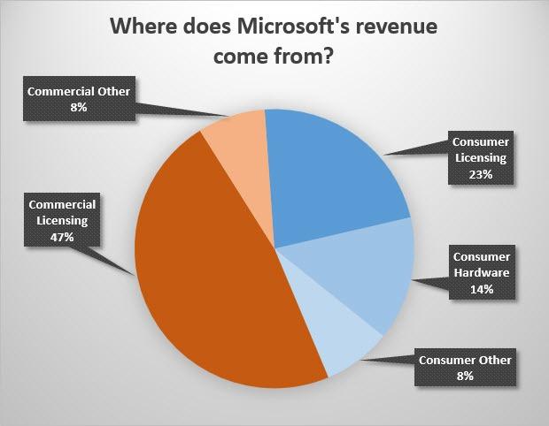 なぜ?マイクロソフトはそんなに儲かるのか? 17
