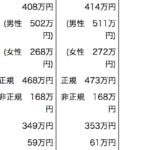 日本のサラリーマンの平均年収 414万円,非正規168万円 生涯賃金2億3864万円 2013年度分