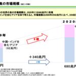 世界でNo.1 日本の専門外食店は5,000種類 2020年、680兆円となる世界の「食」市場規模
