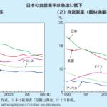 日本の自営業者データ 541万人 労働人口の11.4%