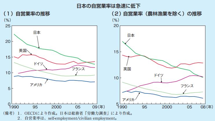 日本の自営業者データ 541万人 労働人口の11.4% 5