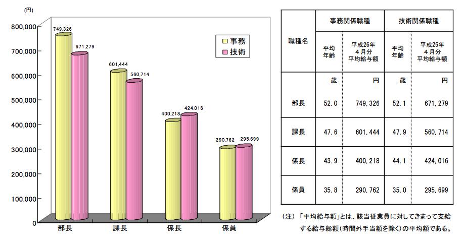 公務員の平均ボーナスは69万1600円ではなく6割が平均ボーナス90万円代 9