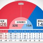 衆院選 選挙開票ライブ 2014/12/14 日曜日