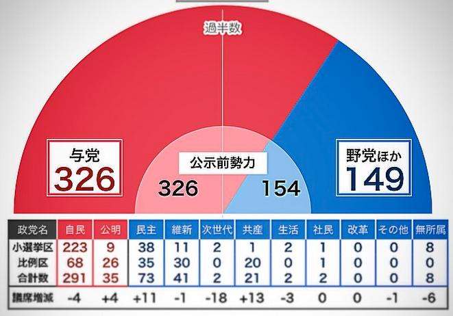 衆院選 選挙開票ライブ 2014/12/14 日曜日 2