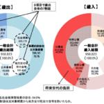 2014年度(平成26年)一般会計予算95.9兆円 財務省