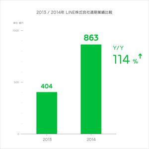 LINE、2014年の売上高は863億円 2015/01/29 11
