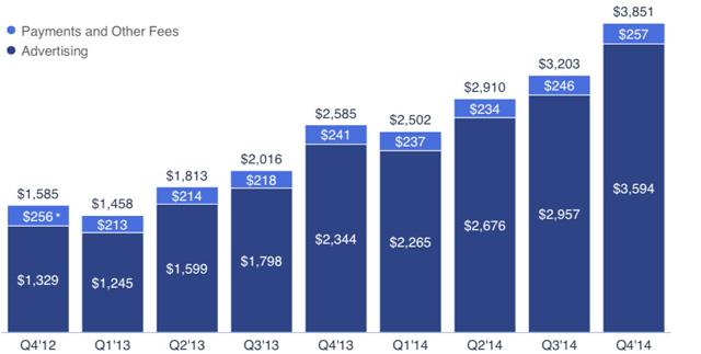facebook 第4四半期2015年売上38億5000万ドル(3850億円)純利益15億ドル(1500億円)利益率38.9% 17