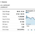 米マクドナルド決算、2014年の売上高2.4%減 274億ドル(2.7兆円) 純利14.8%減47億ドル(4,700億円)17.4%の利益率