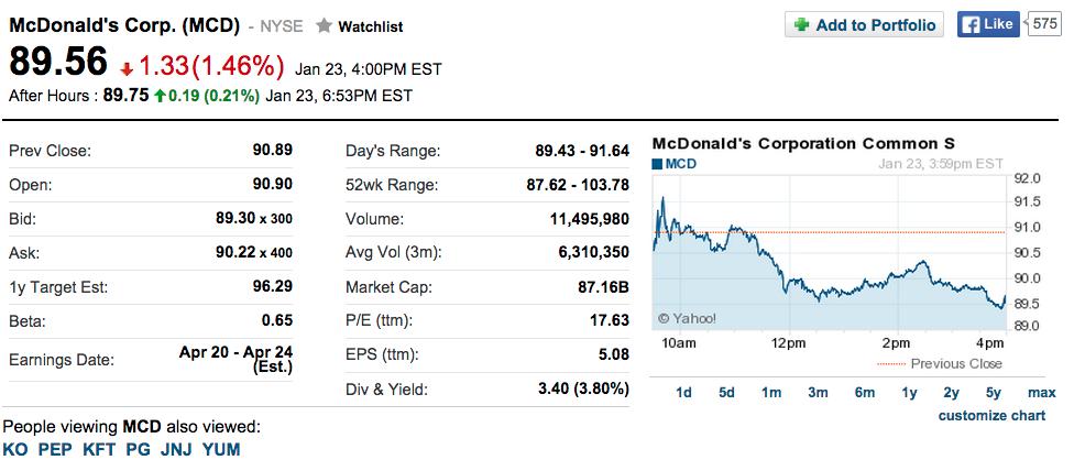 米マクドナルド決算、2014年の売上高2.4%減 274億ドル(2.7兆円) 純利14.8%減47億ドル(4,700億円)17.4%の利益率 23