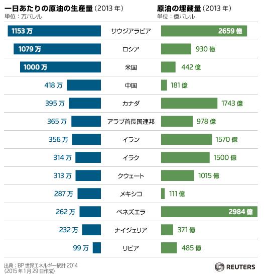 【memo】原油価格 13