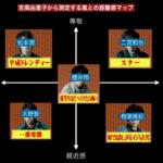 ジャニーズ嵐のポジション分析 by 吉高由里子からの距離感マッピング