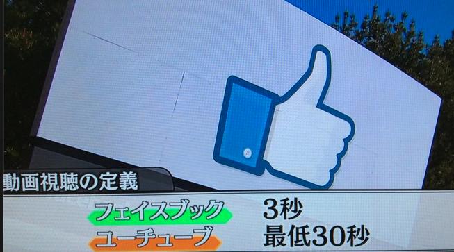 最低3秒と30秒の動画視聴の定義 facebook VS YouTube 米国動画広告市場 2015年 78億ドル(7,800億円)前年比130% 25