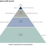 オックスファム 世界の上位1%の富裕層が、世界の富の半分余りを保有する 1%とは7980万円(3000万円の住宅+2000万円の資産+3000万円の退職金で8000万円)