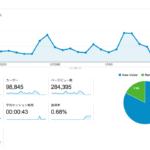 [wp]2015/01/11からGoogle Analyticsが表示できなくなった…